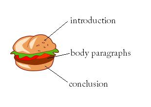 reading writing center essay structure hamburger